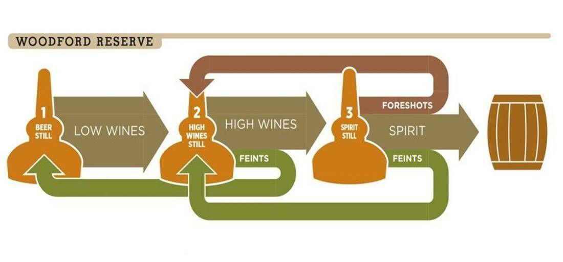 Woodford Whiskey lepárlási fázisai
